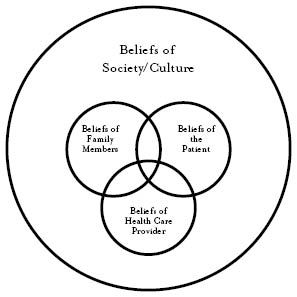 144 best images about social work theory on Pinterest