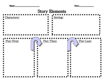 Graphic organizers, Character setting plot and The