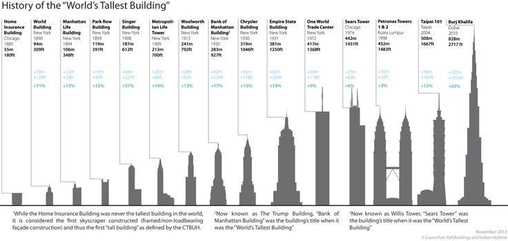 1000+ images about Charts Skyscrapers on Pinterest