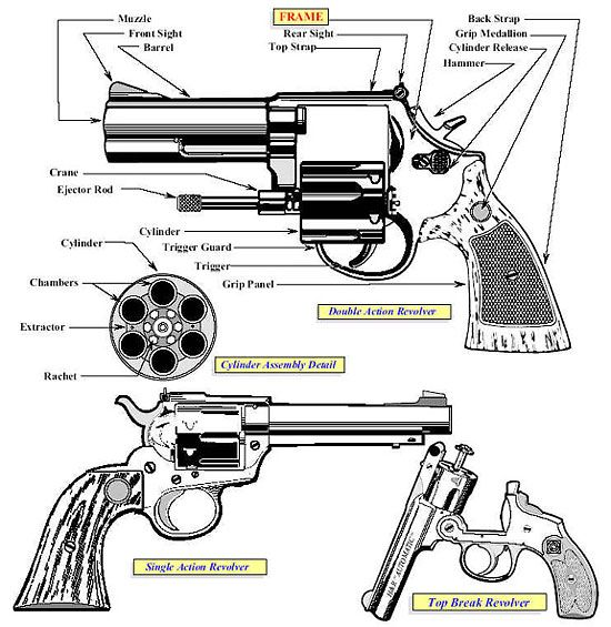 A diagram showing various parts of a revolver and their