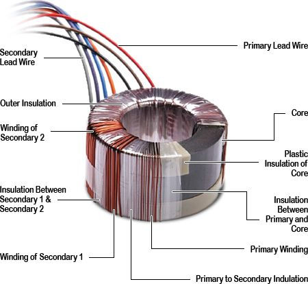 usb wiring diagram wiki 2 gang way light switch toroidal power transformers | knowledge pinterest