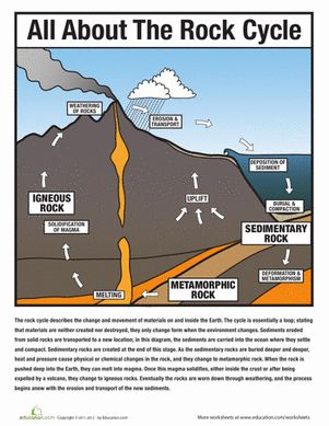the rock cycle diagram fill in blank 1964 dodge dart wiring all about | earth space, student-centered resources and fourth grade