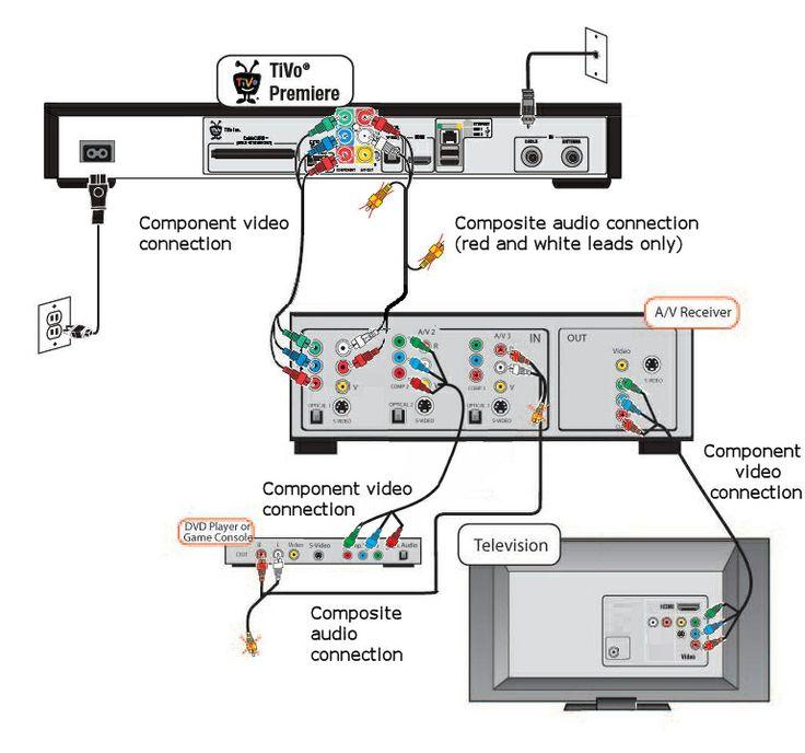 Bose Home Theater Wiring Diagram - efcaviation.com