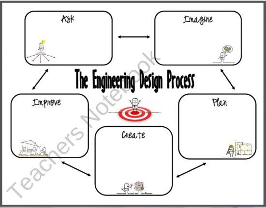 Best 20+ Engineering Design Process ideas on Pinterest
