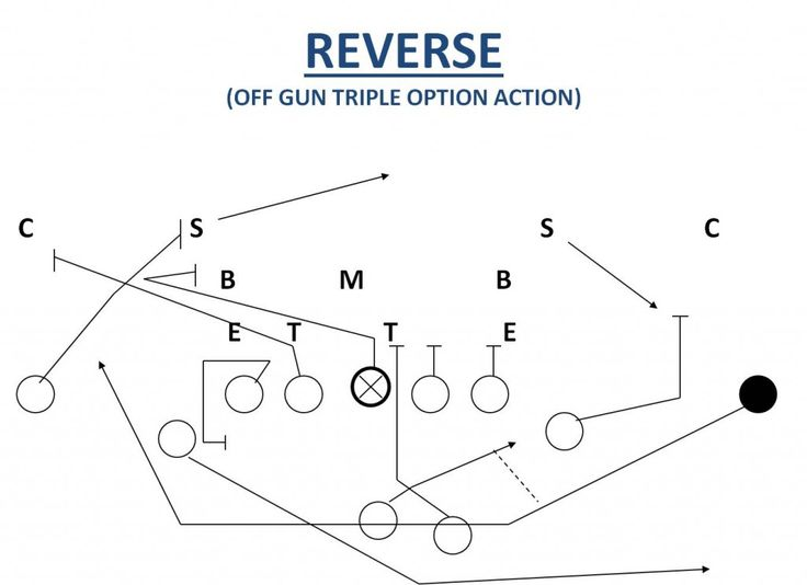 65 best images about Youth Football Plays on Pinterest