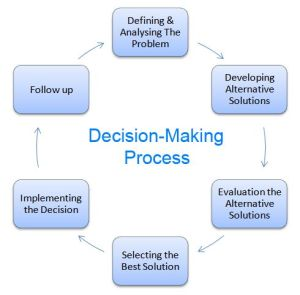 25 best ideas about Decision Making on Pinterest | Life