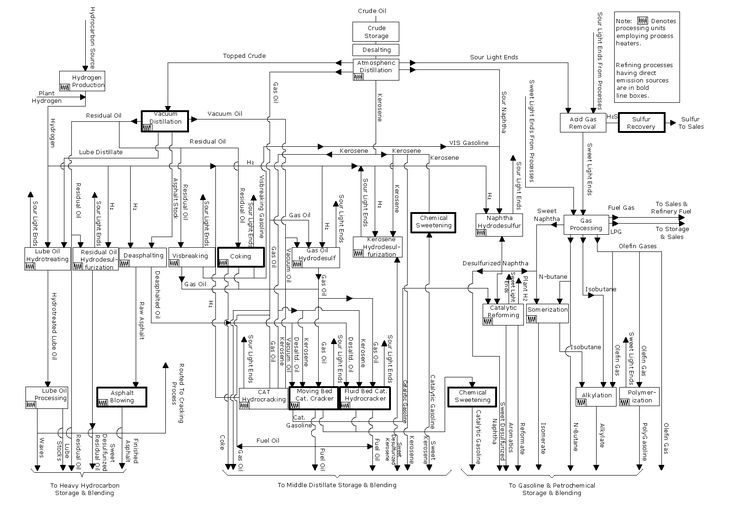 1000+ ideas about Process Flow Diagram on Pinterest