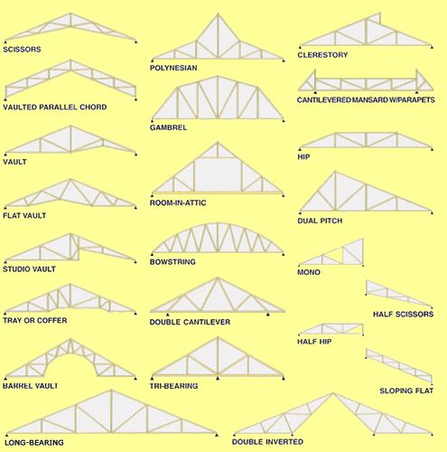 Types of Prefab Roof Trusses