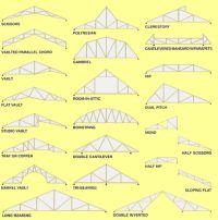 Types of Prefab Roof Trusses | House Ideas | Pinterest ...