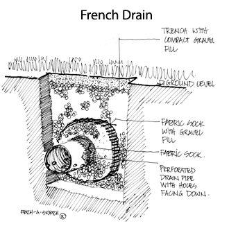 72 best DETAIL l Drainage images on Pinterest