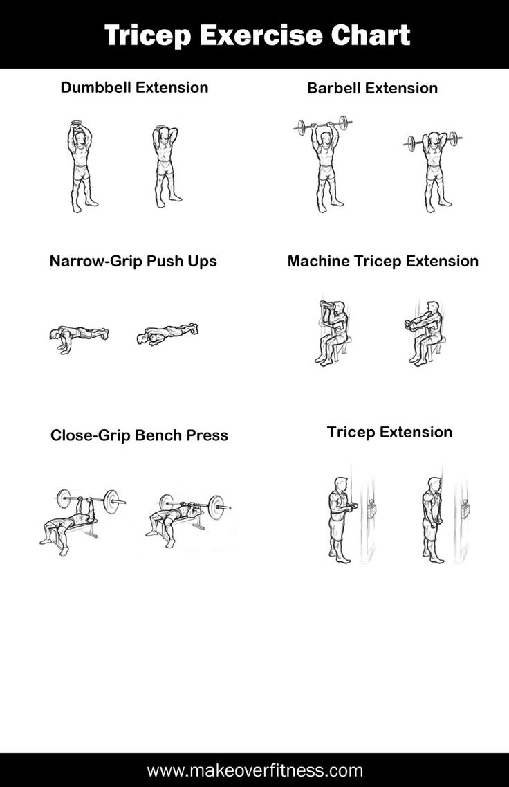 Printable triceps exercise chart for your home or gym