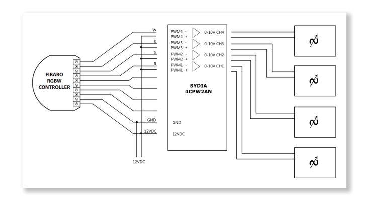 70 beste afbeeldingen van Z-Wave & Fibaro Configurations