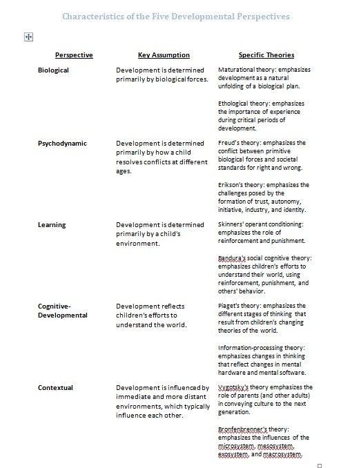 bandura social learning theory diagram 2008 f250 wiring comparison of the five developmental perspectives and their theories (freud, piaget, erikson ...