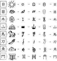 A chart showing how a number of Chinese characters ...