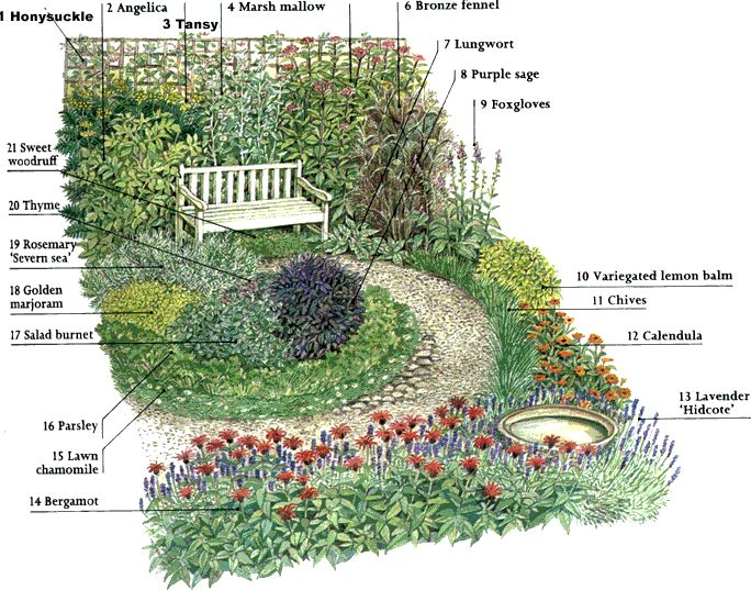 25 Best Ideas About Herb Garden Design On Pinterest Recycling