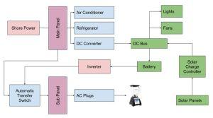 25 best ideas about Transfer switch on Pinterest | Generator transfer switch, Power generator