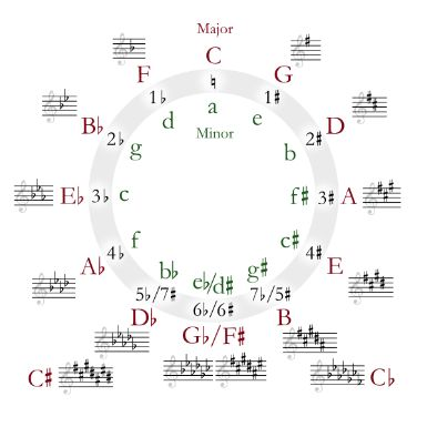 17 Best images about ♫ How to play bass ♫ on Pinterest