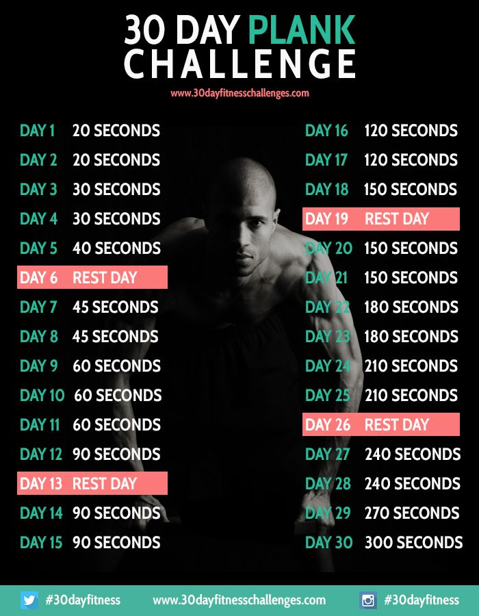 30 Day Plank Challenge – 30 Day Fitness Challenges Day one. 4/13/14 (had to drop down twice during my 20.7 seconds…)
