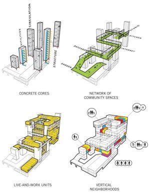 studio gang  rebinant housing   _architecture