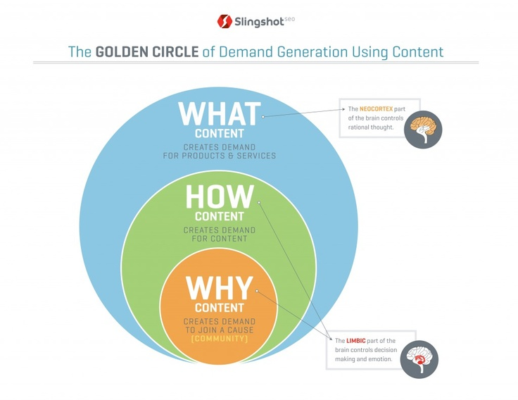 16 best images about Golden circle on Pinterest | The golden. Technology and Circles