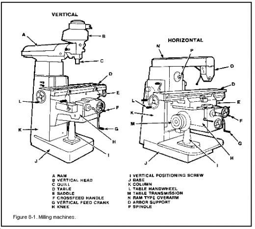 25+ best ideas about Milling Machine Parts on Pinterest