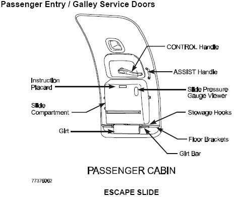 737 Door Dimensions & Main Deck Sc 1 St Brinkleyu0027s