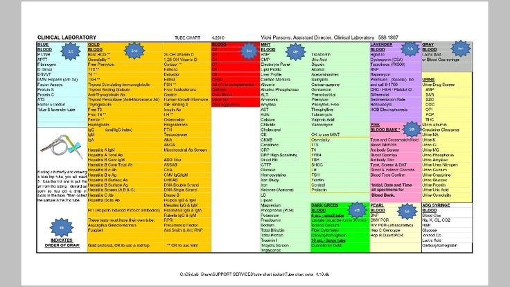 Color tube chart for lab draws  nursing  Pinterest  Labs and Phlebotomy