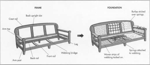 difference between couch sofa and chair paris fc vs us orleans sofascore inside a pt1 | sofas pinterest language, ...