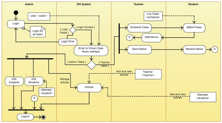 Online Shopping User Account Uml State Machine Diagram Example