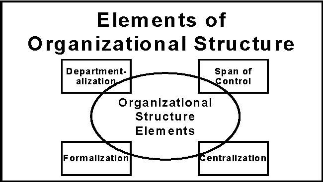 17 Best images about Organizational Design Concepts on