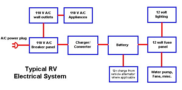 Travel Trailer Typical Rv Wiring Diagram Get Free Image About Wiring