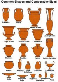types des principaux vases grecs | HAA | Pinterest | Vases