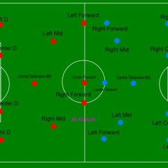 Hockey Player Diagram 2000 Sv650 Wiring Soccer Field Positions | Goooaalllll Pinterest Soccer, Clip Art And