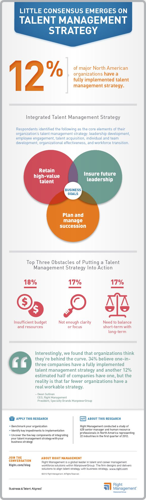 93 best images about Talent Management Infographics on