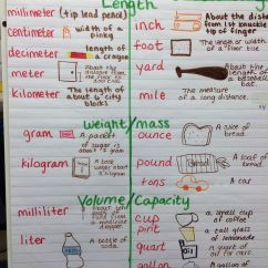 Metric Conversion Diagram F150 Wiring 2005 And Customary Units Of Measurement Anchor Chart (image Only) | Charts Pinterest ...