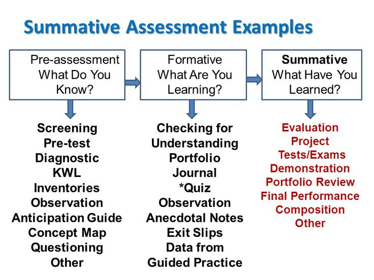 25 Best Summative Assessment Ideas On Pinterest