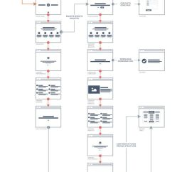 Website Wireframe Diagram Example 1991 Jeep Cherokee Stereo Wiring 59 Best Images About [ux] Ia & Flows On Pinterest | Creative, Itunes And
