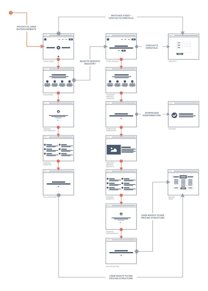 website wireframe diagram example the lady or tiger plot 59 best images about [ux] ia & flows on pinterest | creative, itunes and