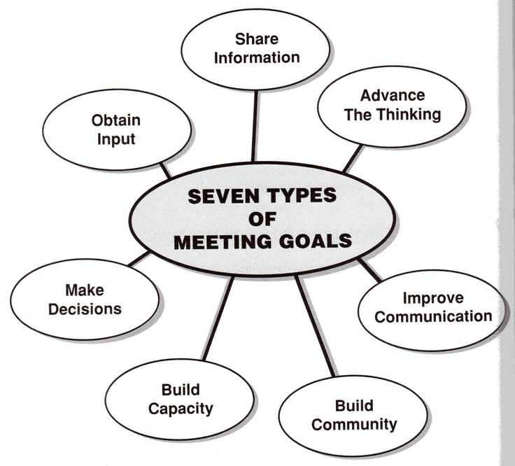 7 purposes of holding business meetings. 7-types-of