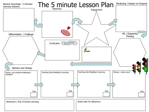25+ best ideas about 5 Minute Lesson Plan on Pinterest