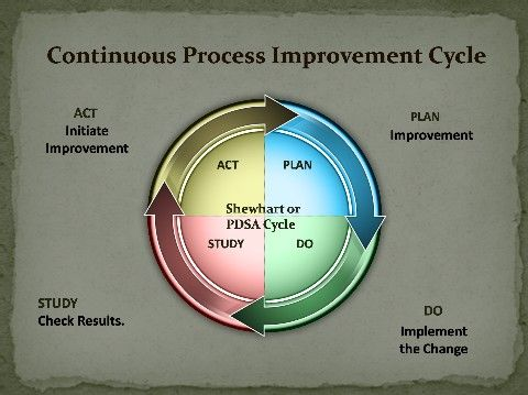 The PDSA Cycle The Foundation Of Process Improvement