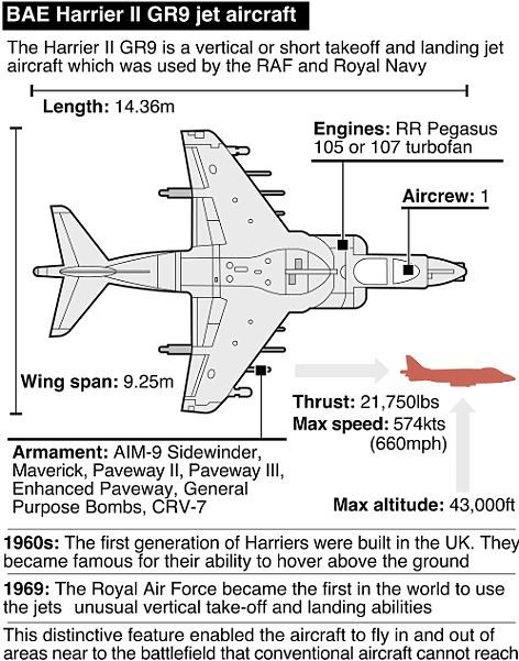 jet boat diagram tank alert xt wiring last hurrah for the harrier: jump jets take to skies their final farewell | sky, news ...