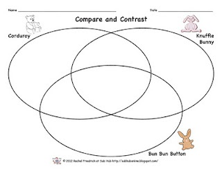 Venn Diagram comparing Knuffle Bunny, Corduroy, and Bun