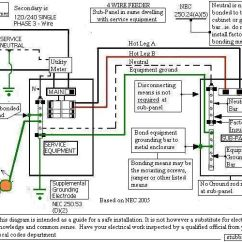 Siemens Load Center Wiring Diagram Vw Golf Mk4 Stereo Splitting 220 Wire For New Sub Panel. - Electrical Forum Gardenweb | Projects ...