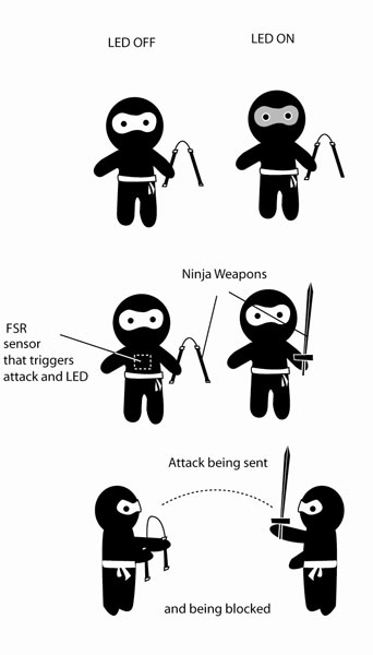 1000+ images about Ninja Academy on Pinterest