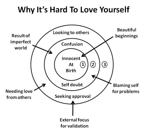 Diagram showing why it's hard to love yourself, from