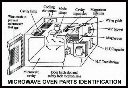 Ge Profile Oven Wiring Diagram Microwave Oven Parts Identification Diy Tips Tricks