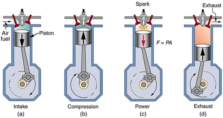 valve timing diagram for 4 stroke diesel engine reticular formation 2 and great installation of wiring a four gasoline 2stroke 4stroke pdf