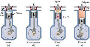 2 stroke engine diagram | of a four stroke gasoline engine