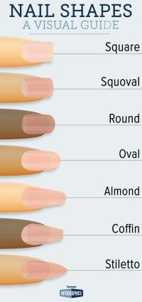 17+ best ideas about Different Nail Shapes on Pinterest ...